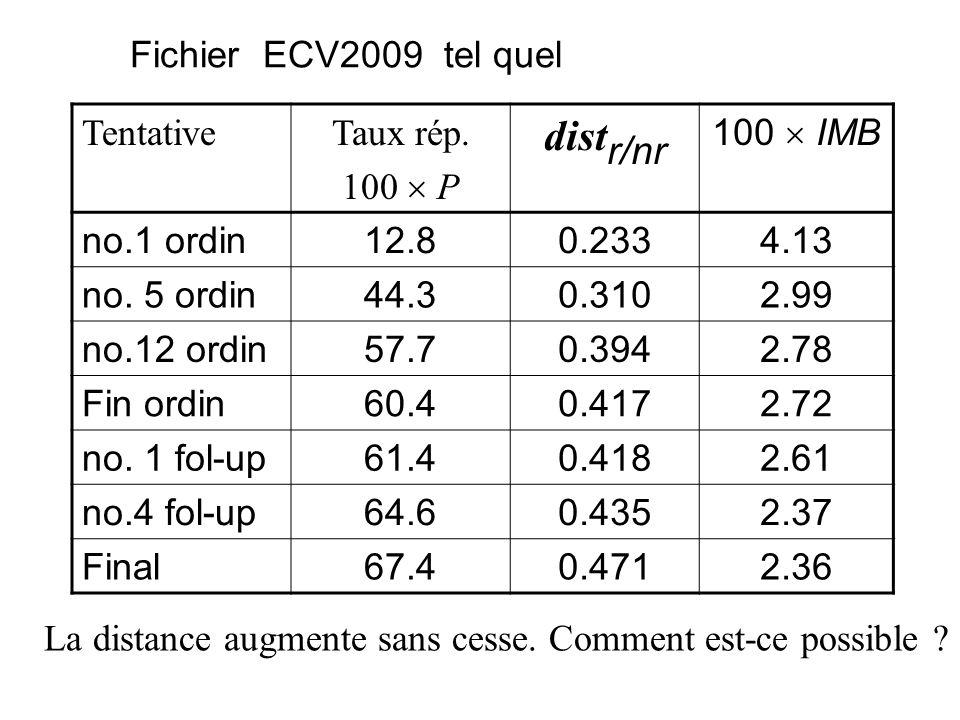 Fichier ECV2009 tel quel TentativeTaux rép. 100 P dist r/nr 100 IMB no.1 ordin12.80.2334.13 no. 5 ordin44.30.3102.99 no.12 ordin57.70.3942.78 Fin ordi