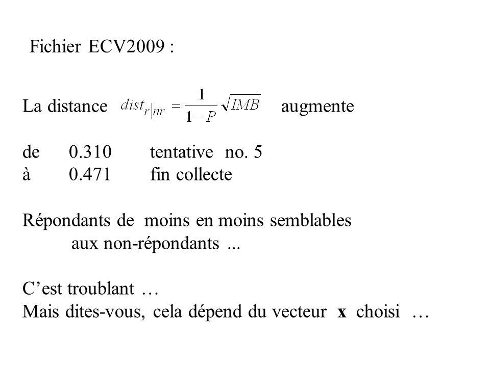 Fichier ECV2009 : La distance augmente de 0.310 tentative no. 5 à 0.471 fin collecte Répondants de moins en moins semblables aux non-répondants... Ces