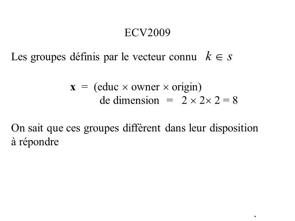 Les groupes définis par le vecteur connu k s x = (educ owner origin) de dimension = 2 2 2 = 8 On sait que ces groupes diffèrent dans leur disposition