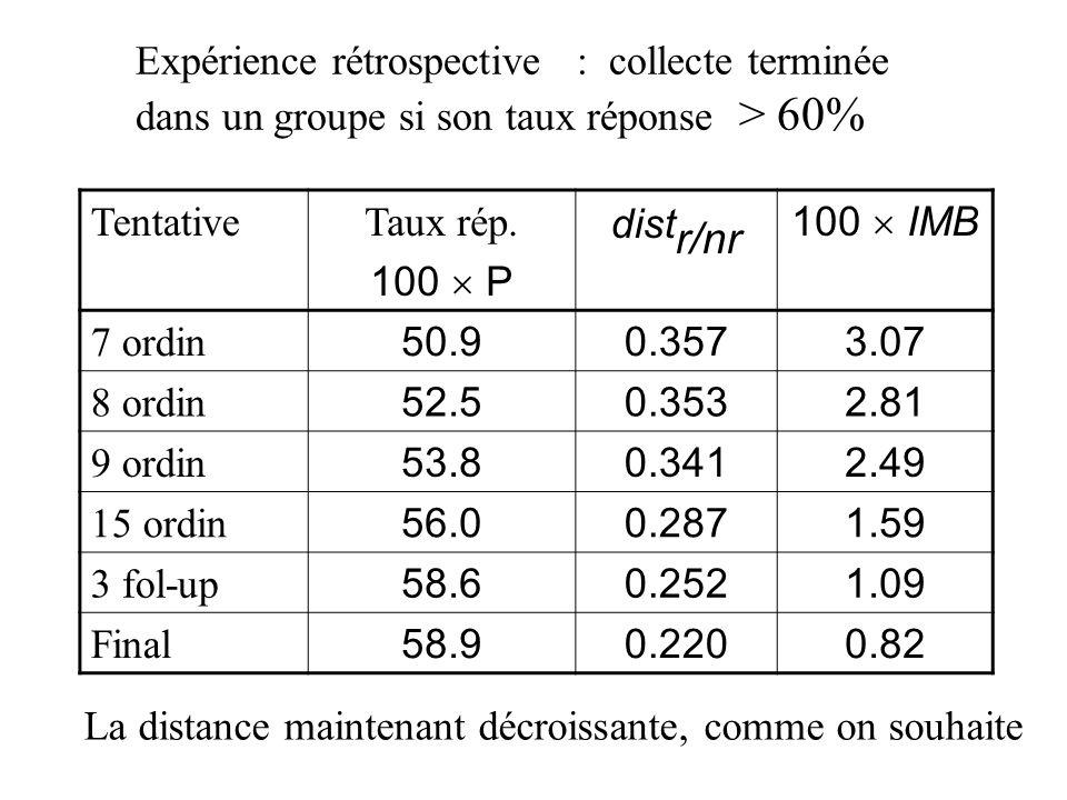 Expérience rétrospective : collecte terminée dans un groupe si son taux réponse > 60% TentativeTaux rép. 100 P dist r/nr 100 IMB 7 ordin 50.90.3573.07