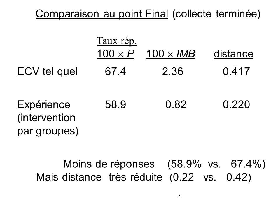 Comparaison au point Final (collecte terminée) Moins de réponses (58.9% vs. 67.4%) Mais distance très réduite (0.22 vs. 0.42). ECV tel quel 67.4 2.36