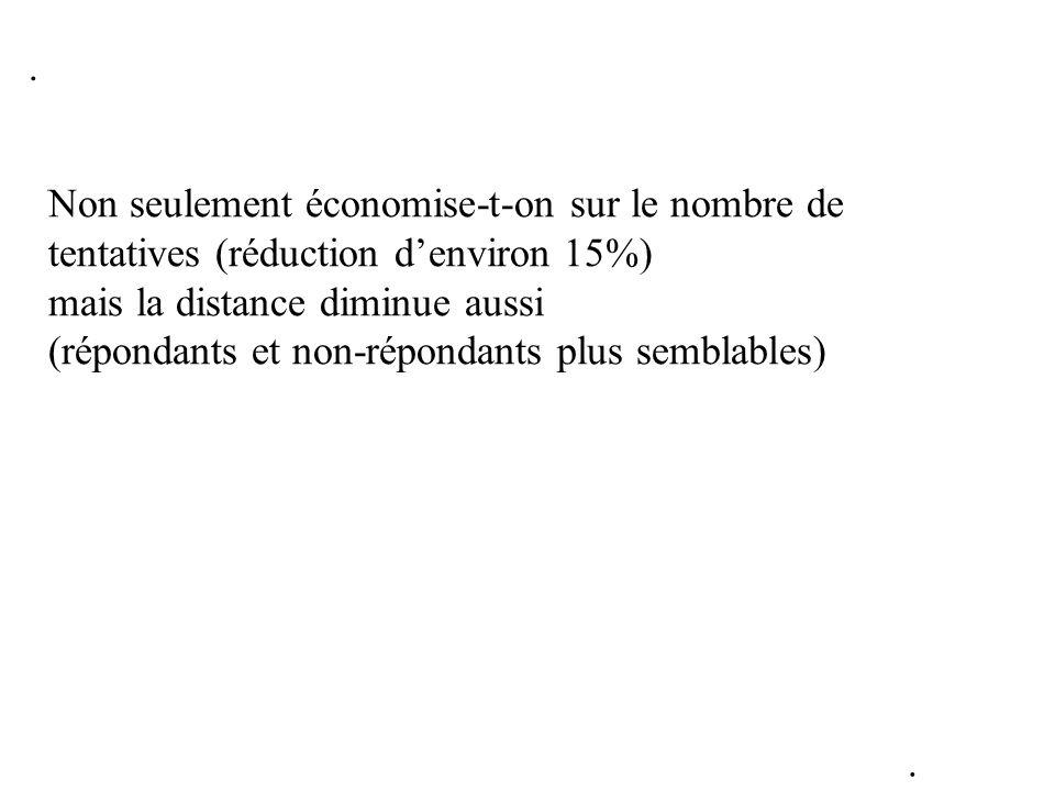 Non seulement économise-t-on sur le nombre de tentatives (réduction denviron 15%) mais la distance diminue aussi (répondants et non-répondants plus se