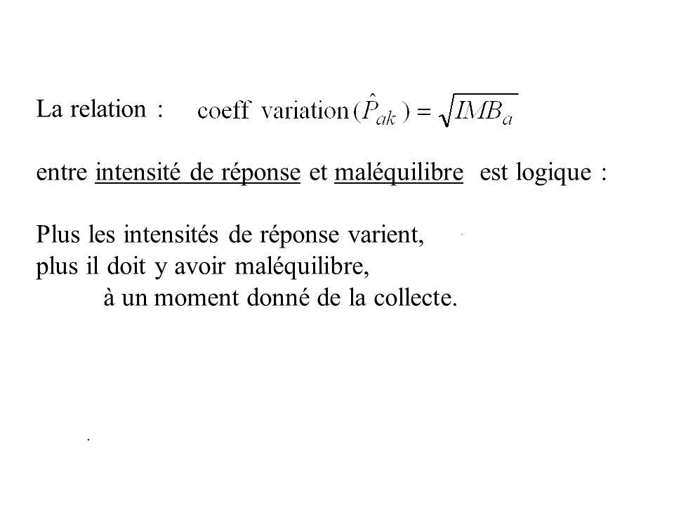 . La relation : entre intensité de réponse et maléquilibre est logique : Plus les intensités de réponse varient, plus il doit y avoir maléquilibre, à