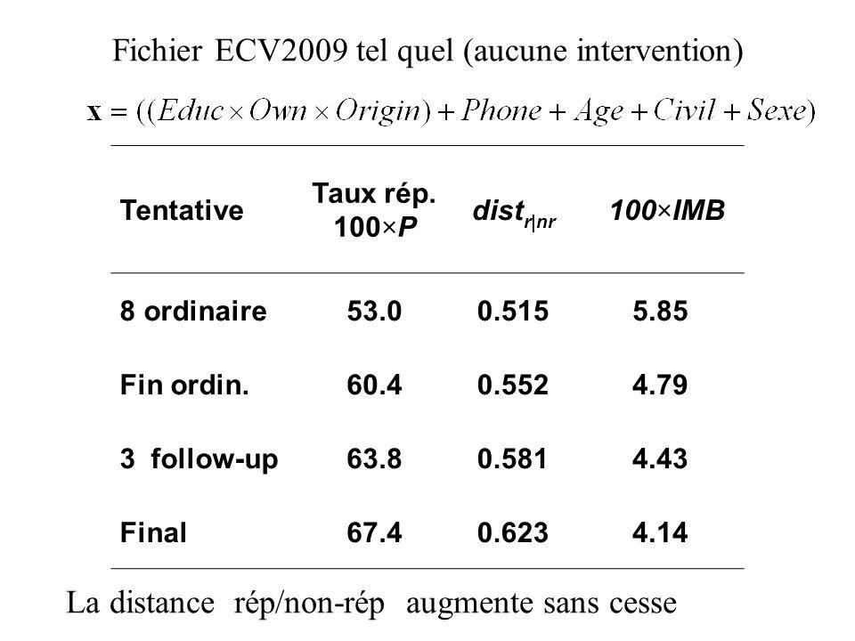Fichier ECV2009 tel quel (aucune intervention) Tentative Taux rép. 100×P dist r|nr 100×IMB 8 ordinaire53.00.5155.85 Fin ordin.60.40.5524.79 3 follow-u