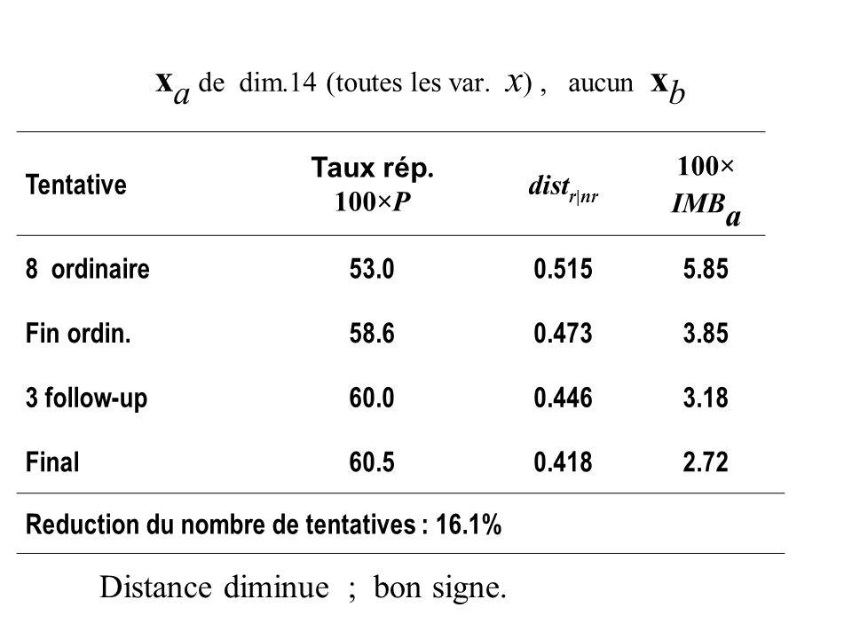 x a de dim.14 (toutes les var. x ), aucun x b Tentative Taux rép. 100×P dist r|nr 100× IMB a 8 ordinaire53.00.5155.85 Fin ordin.58.60.4733.85 3 follow