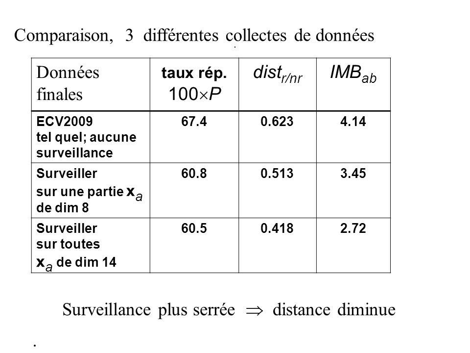 . Données finales taux rép. 100 P dist r/nr IMB ab ECV2009 tel quel; aucune surveillance 67.40.6234.14 Surveiller sur une partie x a de dim 8 60.80.51