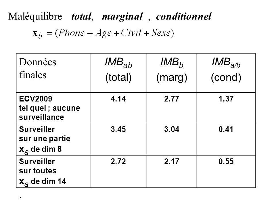 Données finales IMB ab (total) IMB b (marg) IMB a/b (cond) ECV2009 tel quel ; aucune surveillance 4.142.771.37 Surveiller sur une partie x a de dim 8