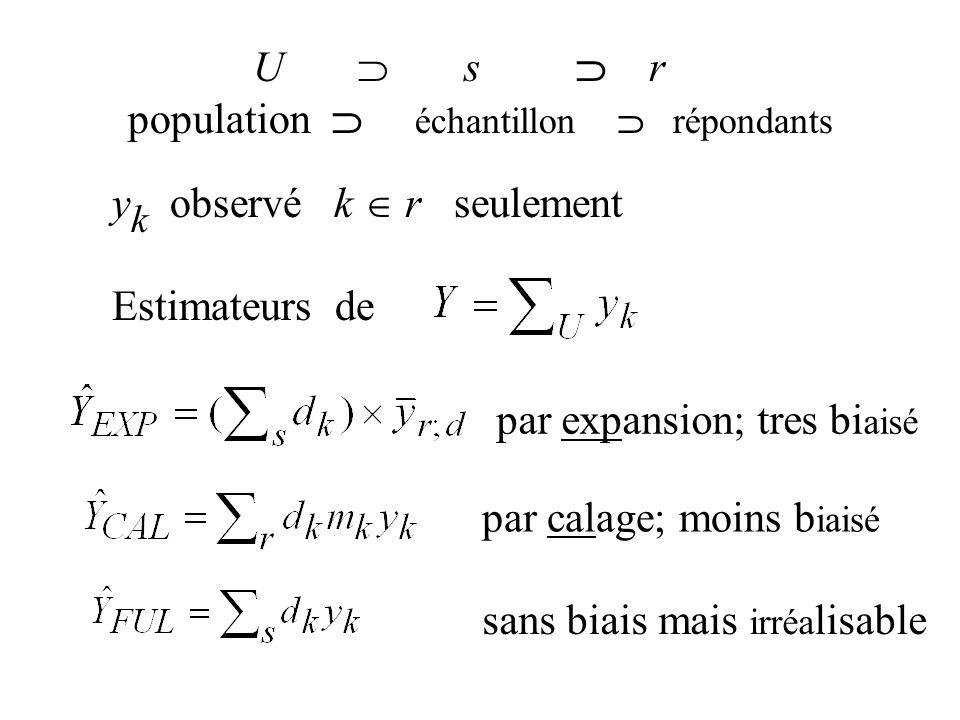 U s r population échantillon répondants y k observé k r seulement Estimateurs de par calage; moins b iaisé sans biais mais irréa lisable par expansion