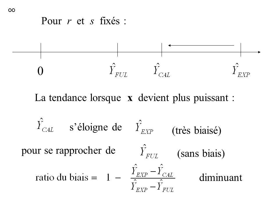 0 séloigne de pour se rapprocher de (très biaisé) (sans biais) diminuant Pour r et s fixés : La tendance lorsque x devient plus puissant : OO
