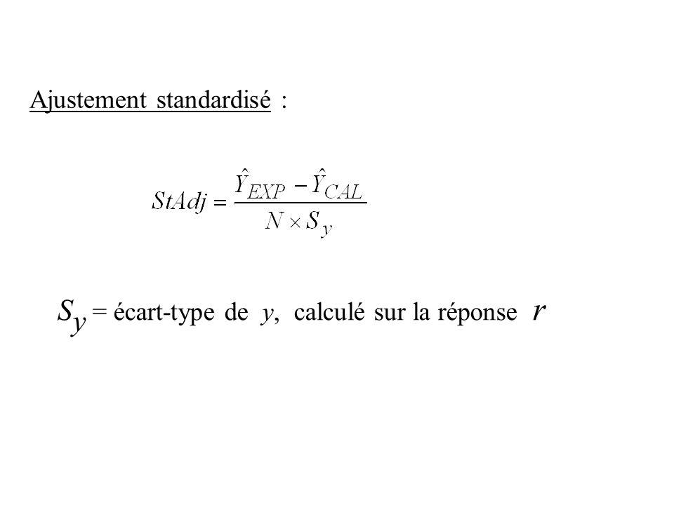 Ajustement standardisé : S y = écart-type de y, calculé sur la réponse r