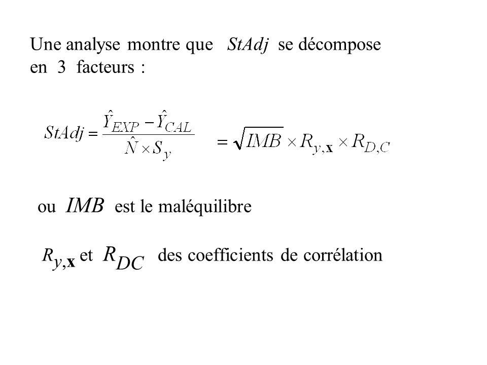 ou IMB est le maléquilibre R y,x et R DC des coefficients de corrélation Une analyse montre que StAdj se décompose en 3 facteurs :