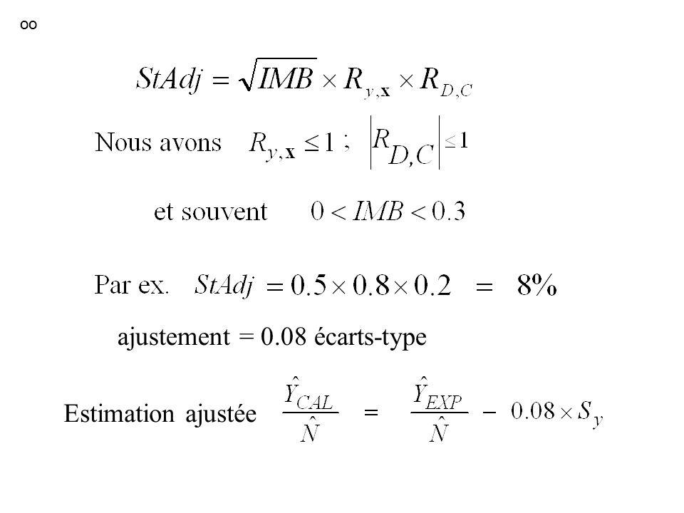 OO ajustement = 0.08 écarts-type Estimation ajustée
