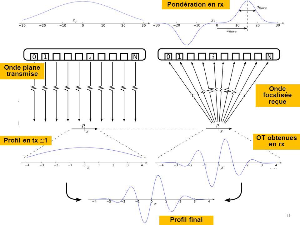 Onde plane transmise Onde focalisée reçue Profil en tx 1 Pondération en rx OT obtenues en rx 11 Profil final