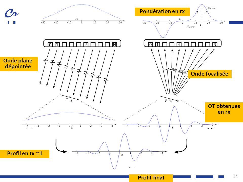 14 Profil en tx 1 Pondération en rx OT obtenues en rx Onde plane dépointée Onde focalisée Profil final