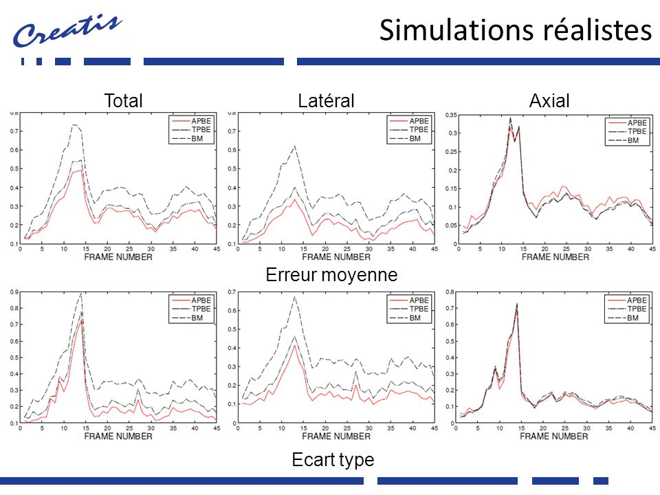 Simulations réalistes 23 Erreur moyenne Ecart type TotalLatéralAxial