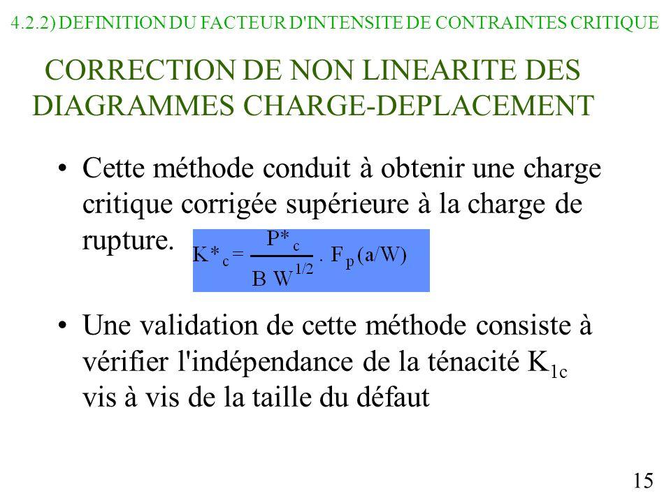 15 CORRECTION DE NON LINEARITE DES DIAGRAMMES CHARGE-DEPLACEMENT Cette méthode conduit à obtenir une charge critique corrigée supérieure à la charge de rupture.