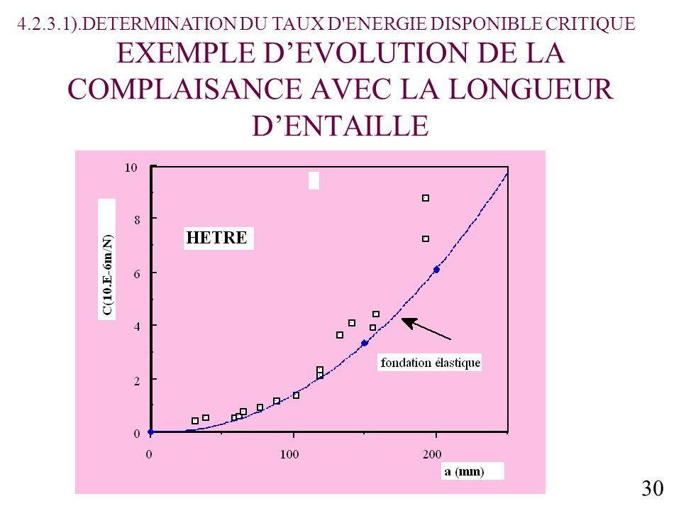 30 EXEMPLE DEVOLUTION DE LA COMPLAISANCE AVEC LA LONGUEUR DENTAILLE 4.2.3.1).DETERMINATION DU TAUX D'ENERGIE DISPONIBLE CRITIQUE