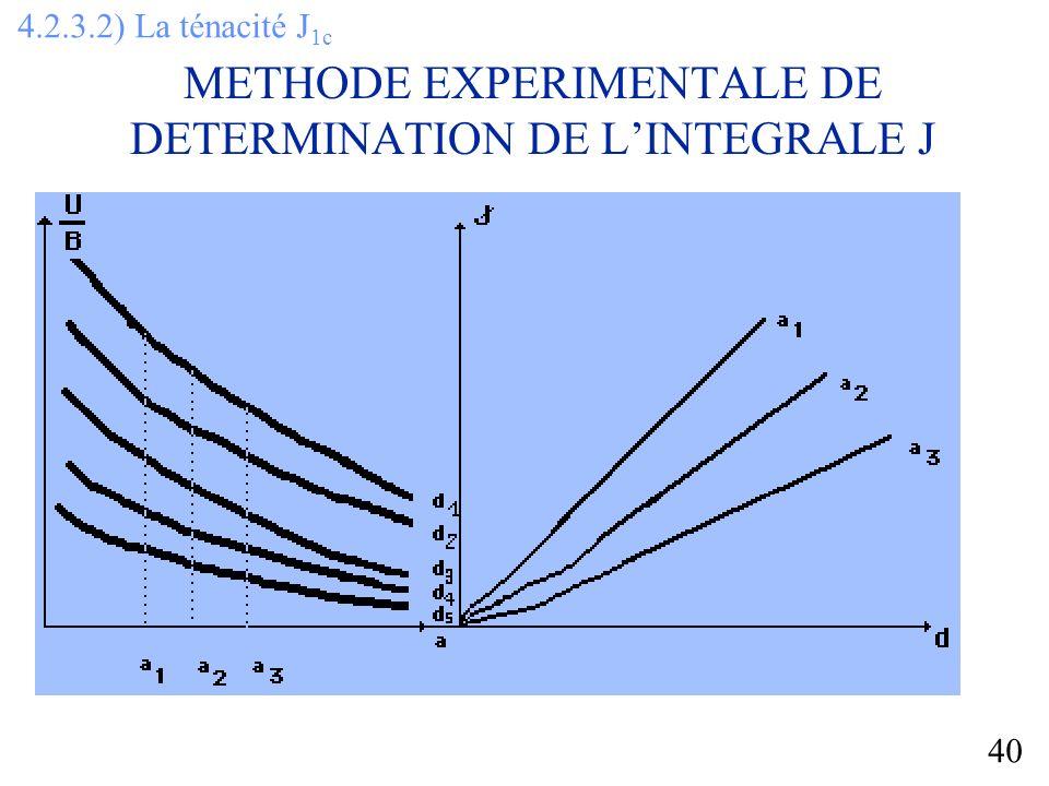 40 METHODE EXPERIMENTALE DE DETERMINATION DE LINTEGRALE J 4.2.3.2) La ténacité J 1c