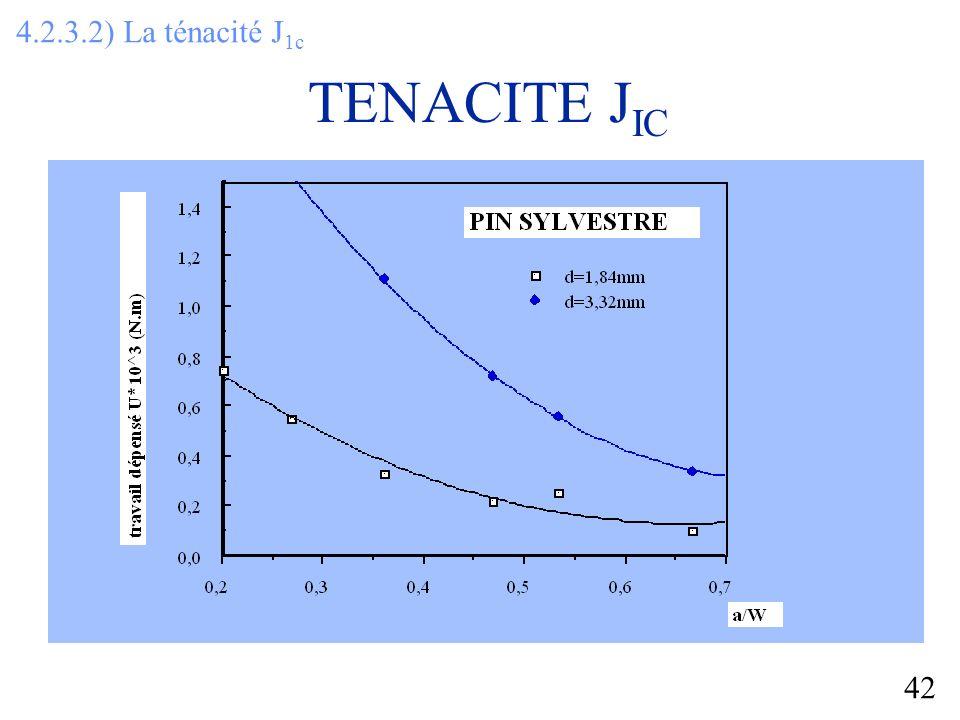 42 TENACITE J IC 4.2.3.2) La ténacité J 1c