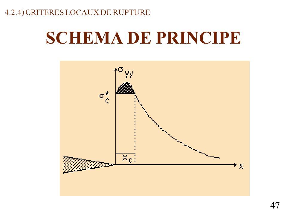 47 SCHEMA DE PRINCIPE 4.2.4) CRITERES LOCAUX DE RUPTURE