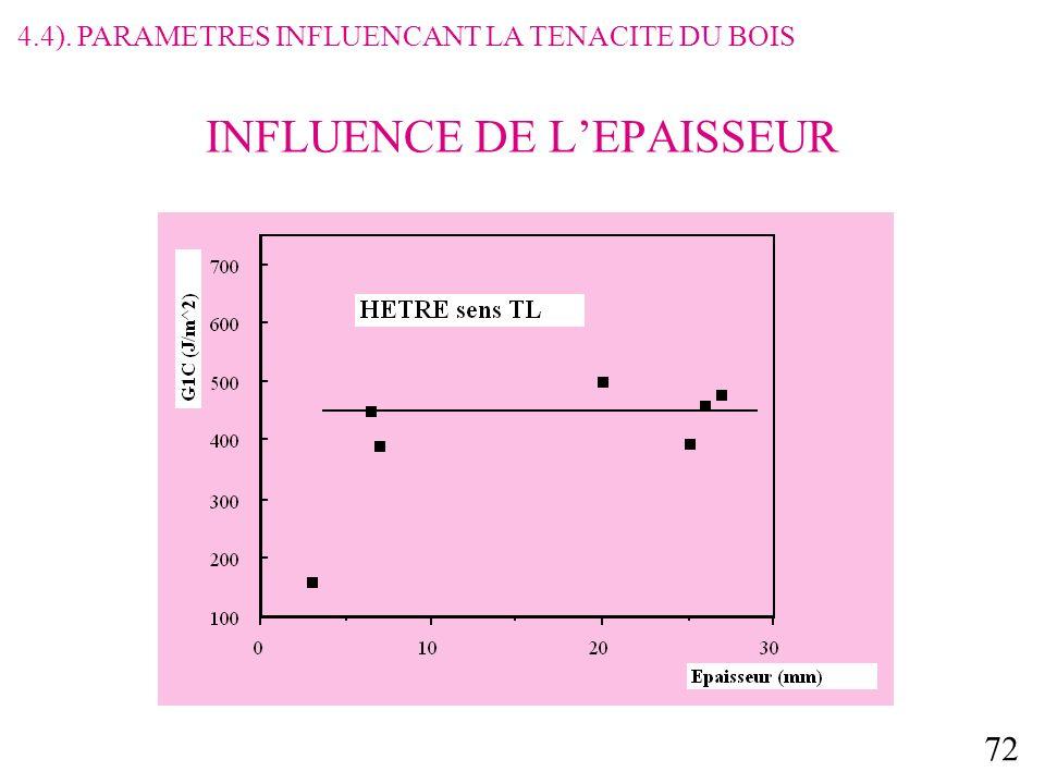 72 INFLUENCE DE LEPAISSEUR 4.4). PARAMETRES INFLUENCANT LA TENACITE DU BOIS