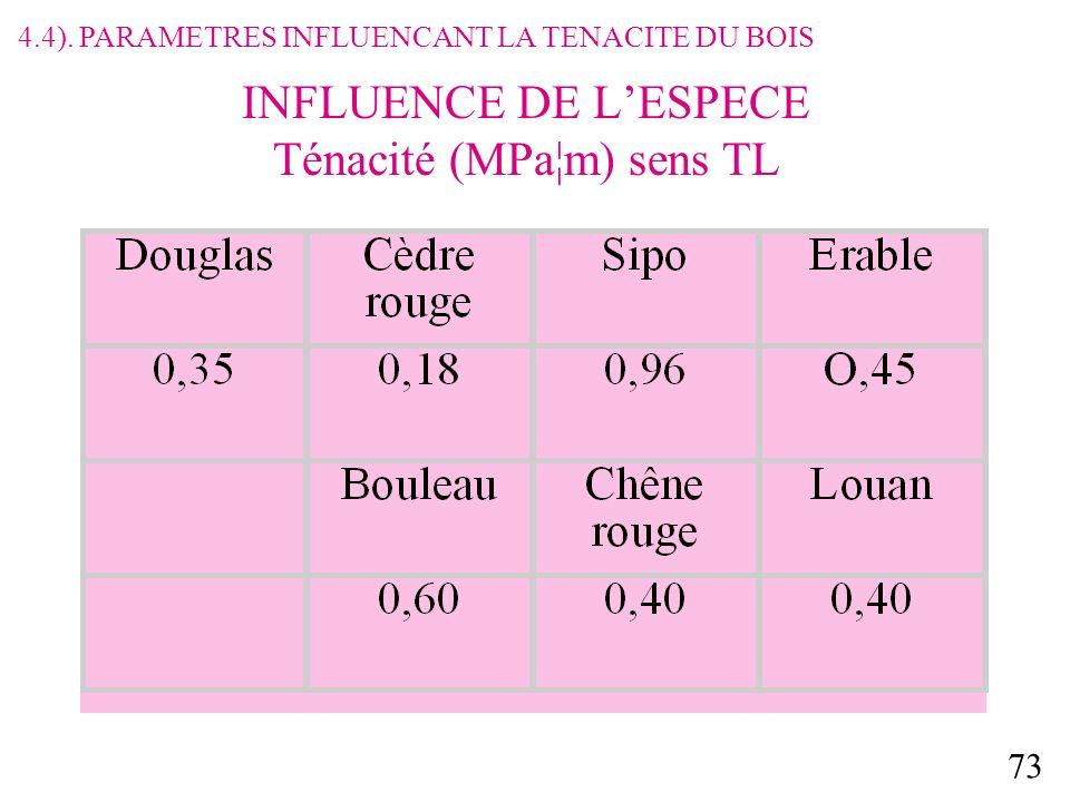 73 INFLUENCE DE LESPECE Ténacité (MPa¦m) sens TL 4.4). PARAMETRES INFLUENCANT LA TENACITE DU BOIS