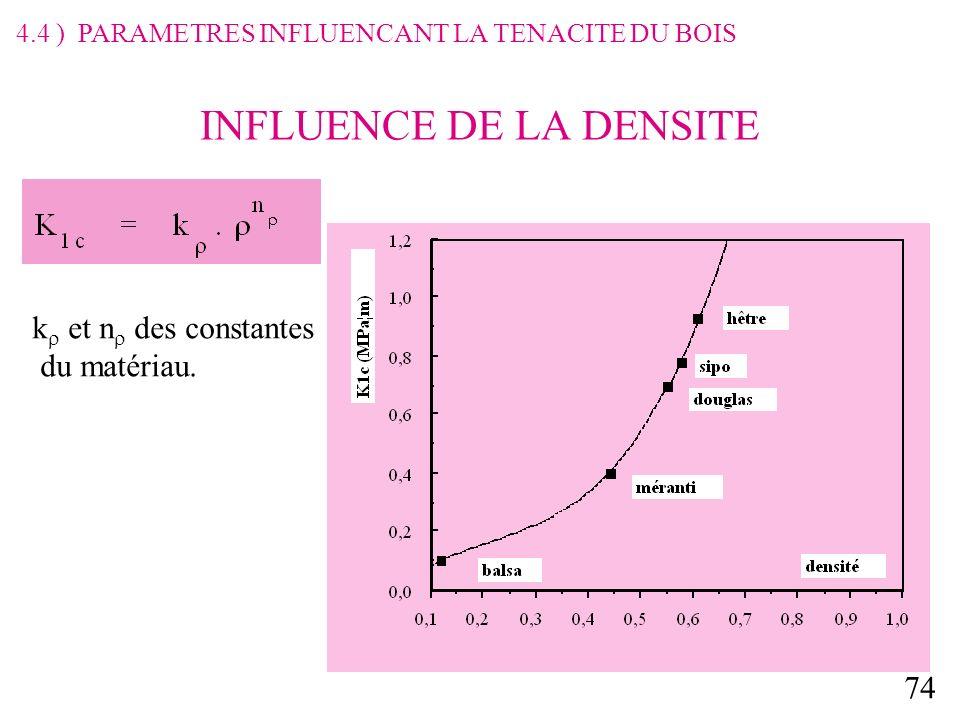 74 INFLUENCE DE LA DENSITE k et n des constantes du matériau.