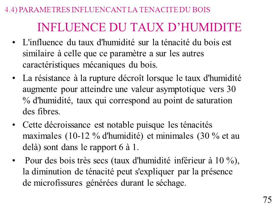 75 INFLUENCE DU TAUX DHUMIDITE L influence du taux d humidité sur la ténacité du bois est similaire à celle que ce paramètre a sur les autres caractéristiques mécaniques du bois.
