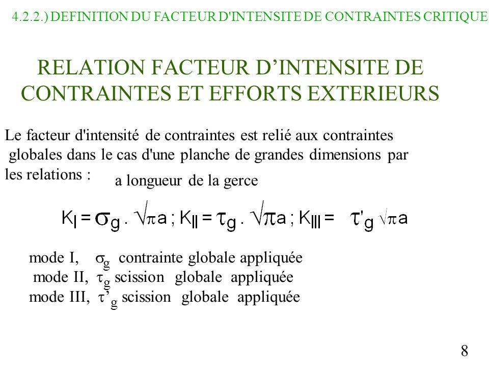 8 RELATION FACTEUR DINTENSITE DE CONTRAINTES ET EFFORTS EXTERIEURS mode I, g contrainte globale appliquée mode II, g scission globale appliquée mode III, g scission globale appliquée 4.2.2.) DEFINITION DU FACTEUR D INTENSITE DE CONTRAINTES CRITIQUE : Le facteur d intensité de contraintes est relié aux contraintes globales dans le cas d une planche de grandes dimensions par les relations : a longueur de la gerce