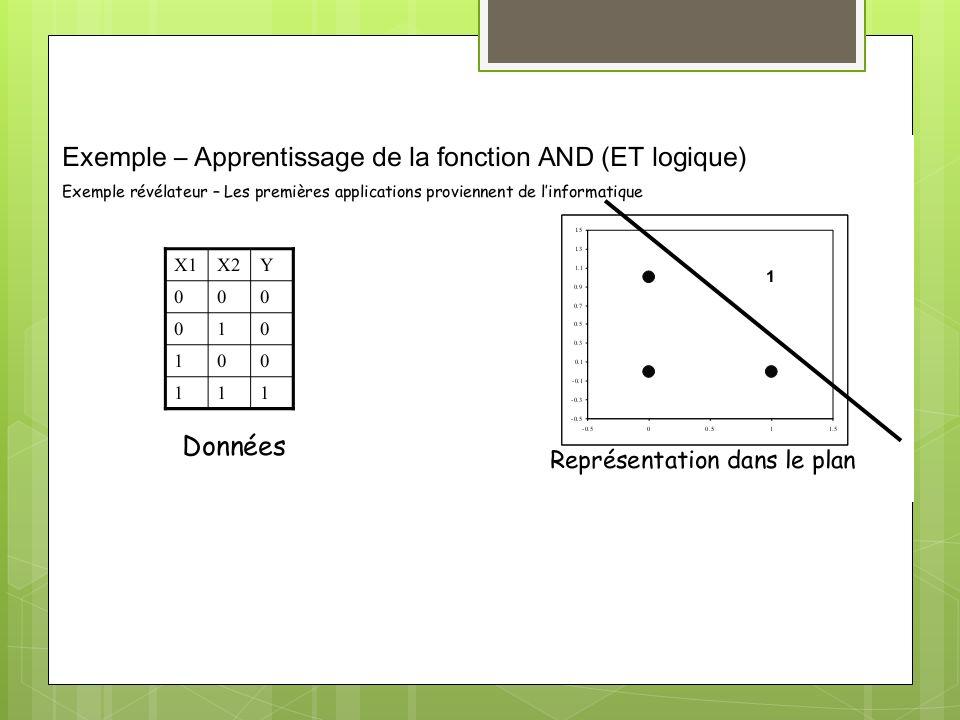 3- Descente en gradien 1- Valeur des poids 2- Équation http://www.iro.umontreal.ca/~bengioy/ift6266/H12/html/gradient_fr.html