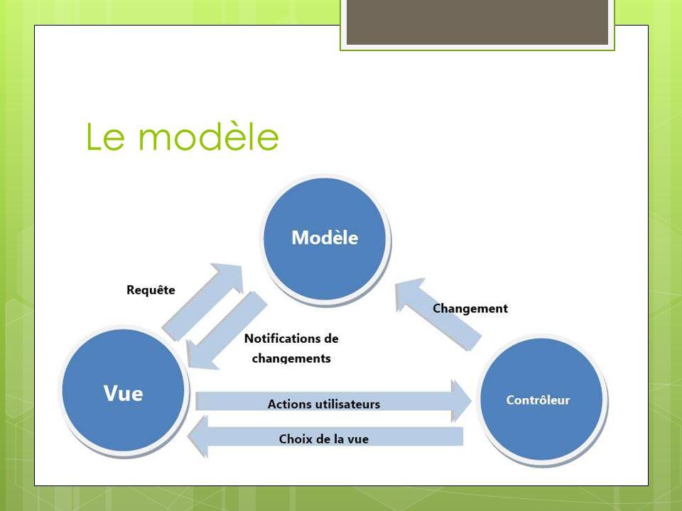 Le modèle représente le comportement de l application : traitements des données, interactions avec la base de données, etc.