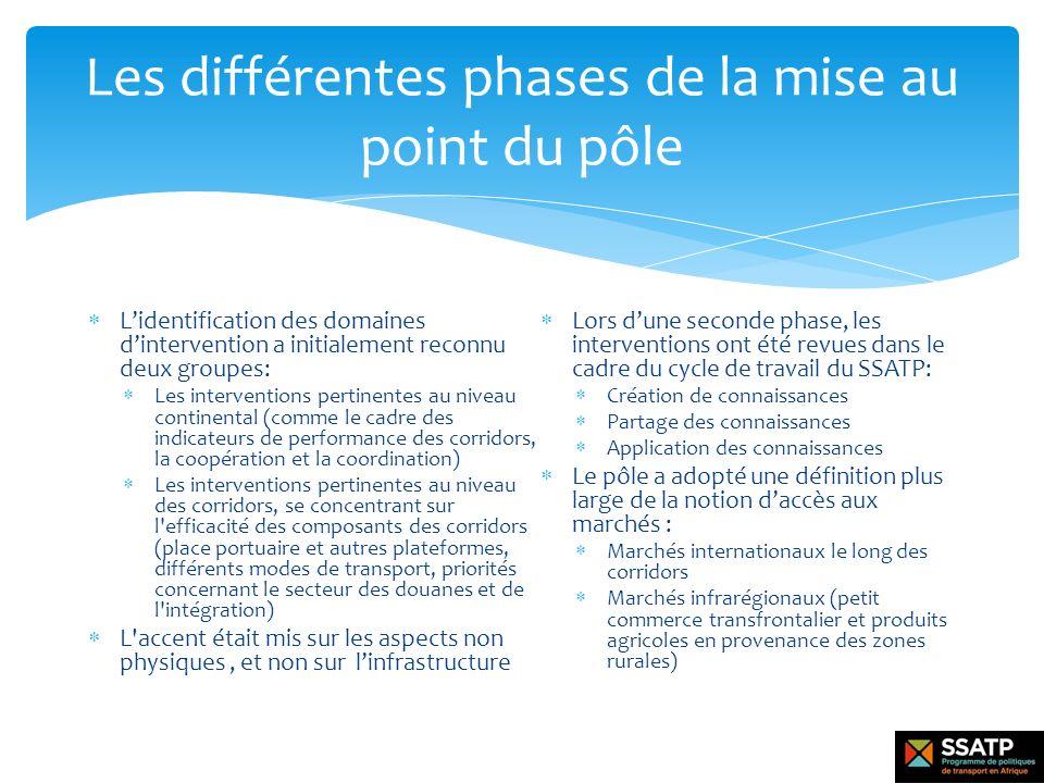 Les différentes phases de la mise au point du pôle Lidentification des domaines dintervention a initialement reconnu deux groupes: Les interventions p