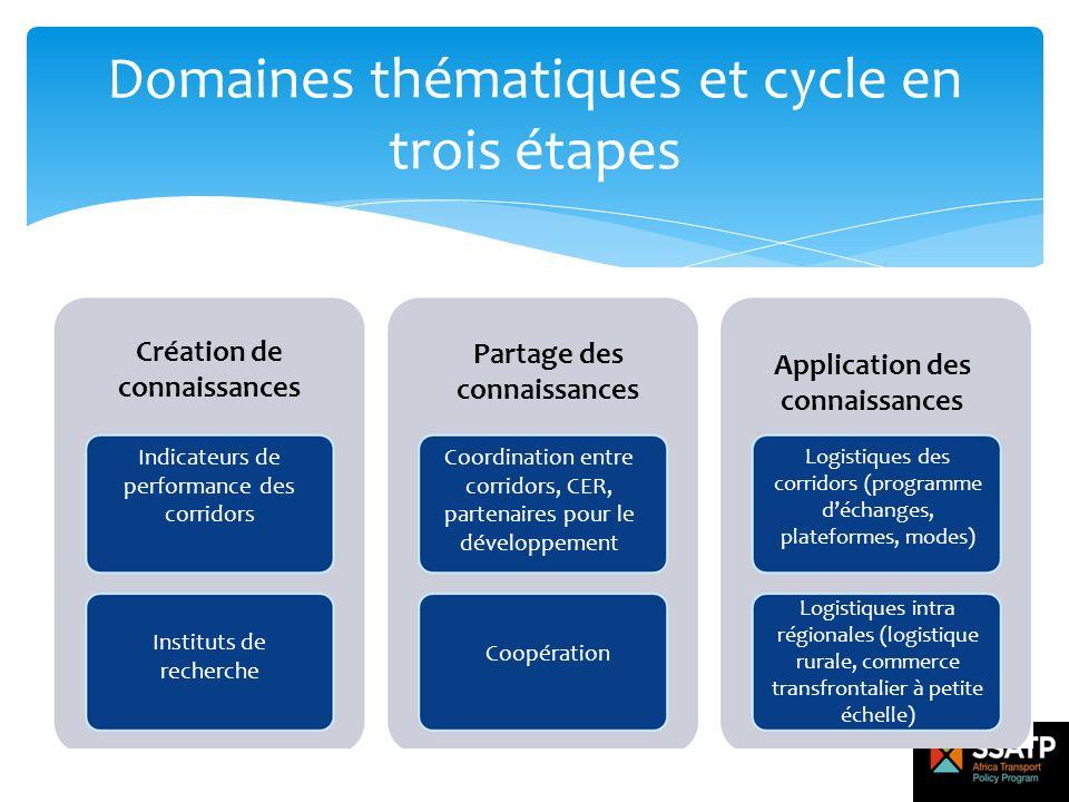 Domaines thématiques et cycle en trois étapes Création de connaissances Partage des connaissances Application des connaissances Indicateurs de perform