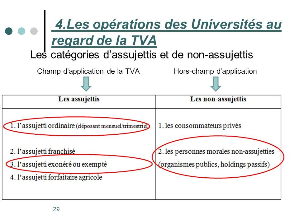 29 Les catégories dassujettis et de non-assujettis Champ dapplication de la TVAHors-champ dapplication 4.Les opérations des Universités au regard de l