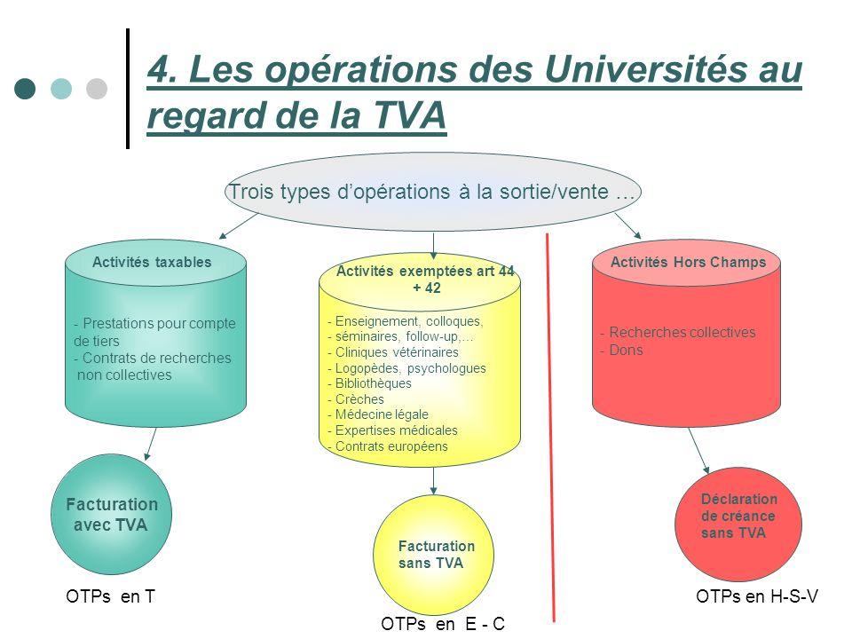 30 4. Les opérations des Universités au regard de la TVA Trois types dopérations à la sortie/vente … - Prestations pour compte de tiers - Contrats de