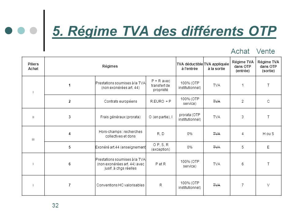 32 5. Régime TVA des différents OTP AchatVente Piliers Achat Régimes TVA déductible à l'entrée TVA appliquée à la sortie Régime TVA dans OTP (entrée)