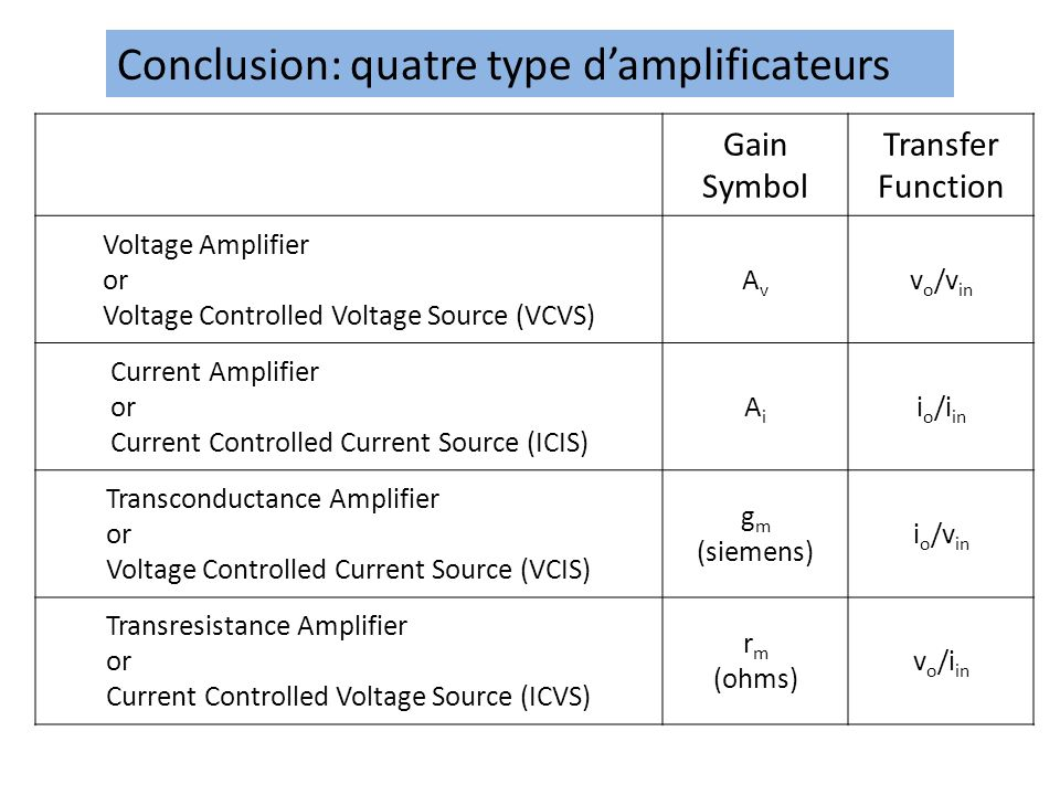 Conclusion: quatre type damplificateurs Gain Symbol Transfer Function Voltage Amplifier or Voltage Controlled Voltage Source (VCVS) AvAv v o /v in Current Amplifier or Current Controlled Current Source (ICIS) AiAi i o /i in Transconductance Amplifier or Voltage Controlled Current Source (VCIS) g m (siemens) i o /v in Transresistance Amplifier or Current Controlled Voltage Source (ICVS) r m (ohms) v o /i in