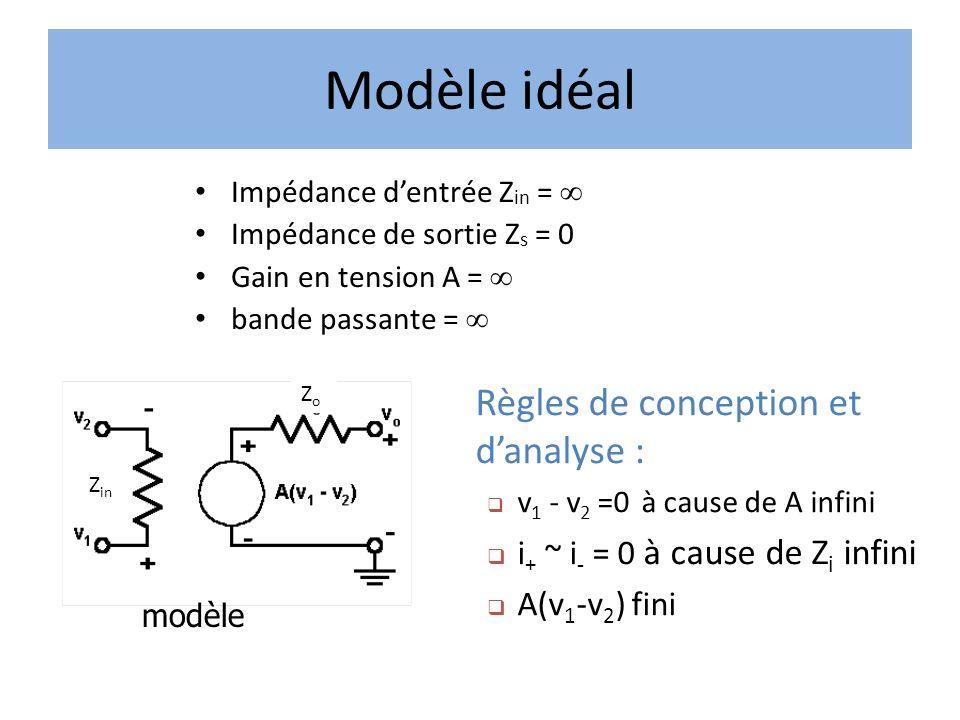 Impédance dentrée Z in = Impédance de sortie Z s = 0 Gain en tension A = bande passante = Règles de conception et danalyse : v 1 - v 2 =0 à cause de A infini i + ~ i - = 0 à cause de Z i infini A(v 1 -v 2 ) fini Modèle de lampli OP idéalModèle idéal modèle Z in ZoZo