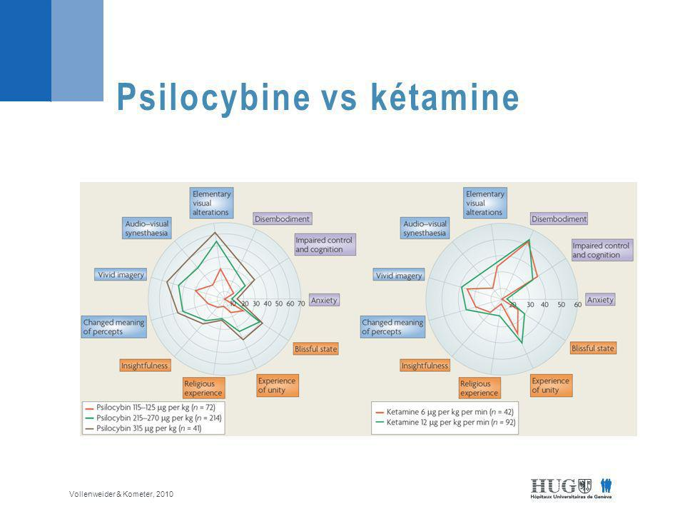 Psilocybine vs kétamine Vollenweider & Kometer, 2010