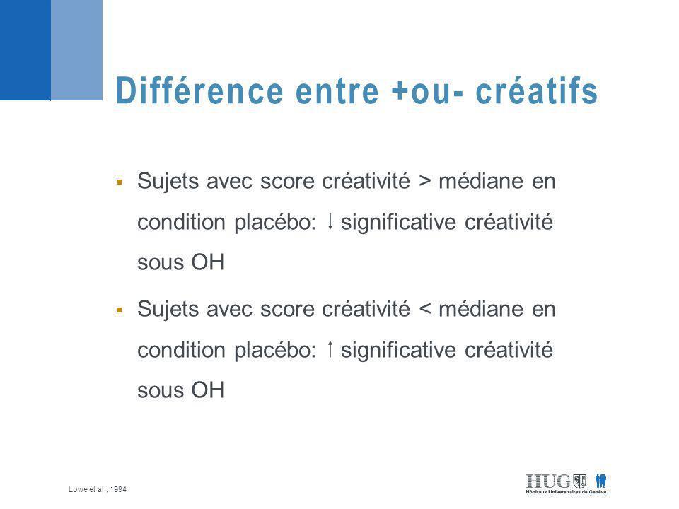 Sujets avec score créativité > médiane en condition placébo: significative créativité sous OH Sujets avec score créativité < médiane en condition placébo: significative créativité sous OH Différence entre +ou- créatifs Lowe et al., 1994