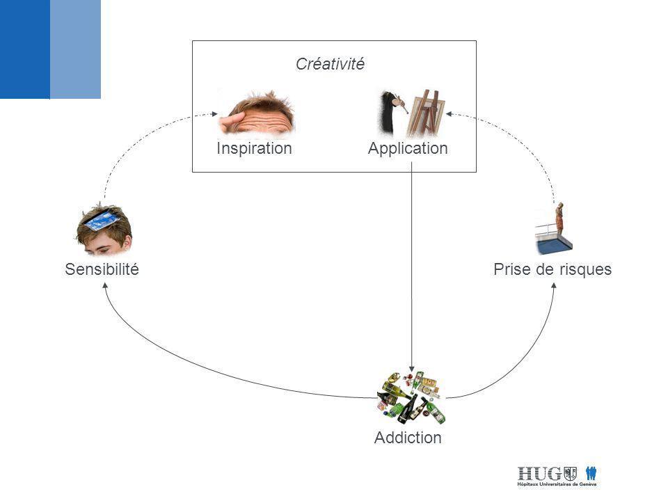 Sensibilité Créativité InspirationApplication Prise de risques Addiction