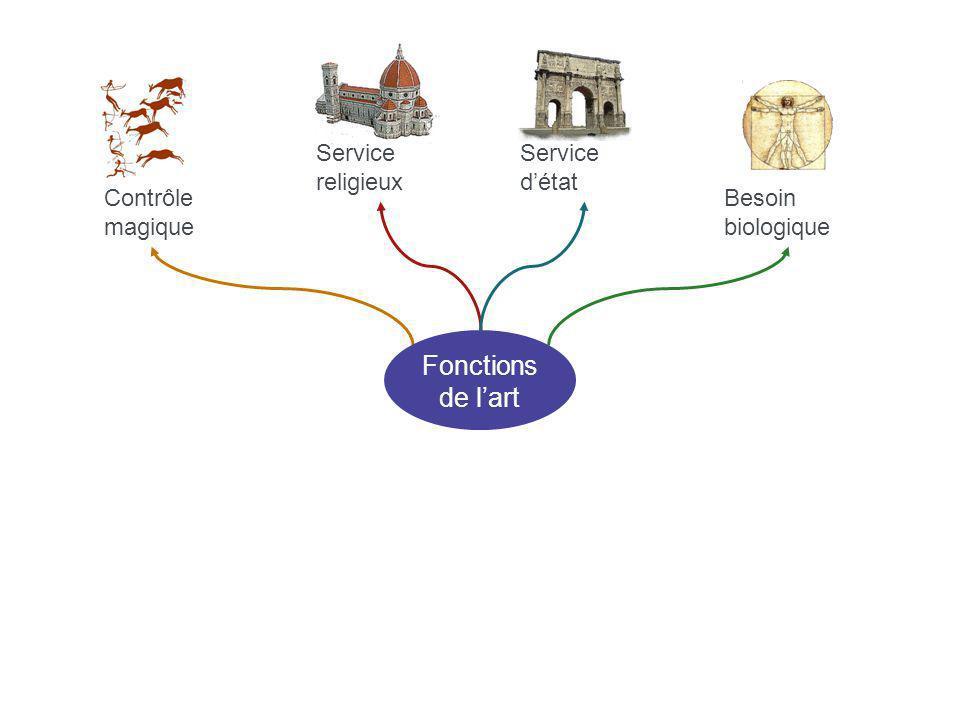 Contrôle magique Service religieux Besoin biologique Service détat Fonctions de lart