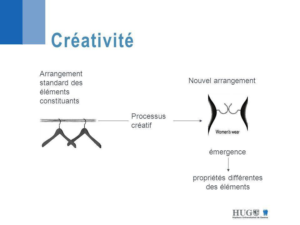 Arrangement standard des éléments constituants Processus créatif émergence Nouvel arrangement propriétés différentes des éléments Créativité