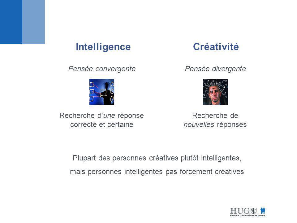 IntelligenceCréativité Pensée convergentePensée divergente Recherche dune réponse correcte et certaine Recherche de nouvelles réponses Plupart des personnes créatives plutôt intelligentes, mais personnes intelligentes pas forcement créatives
