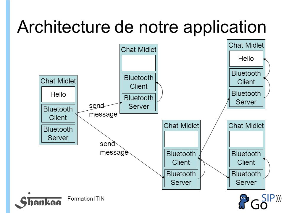 Formation ITIN Architecture de notre application Chat Midlet Bluetooth Client Bluetooth Server Chat Midlet Bluetooth Client Bluetooth Server Chat Midlet Bluetooth Client Bluetooth Server send message send message Chat Midlet Bluetooth Client Bluetooth Server Chat Midlet Bluetooth Client Bluetooth Server Hello