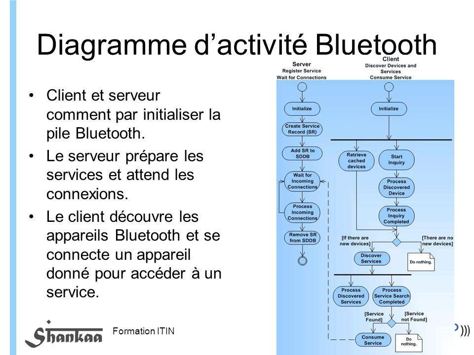 Formation ITIN Diagramme dactivité Bluetooth Client et serveur comment par initialiser la pile Bluetooth.