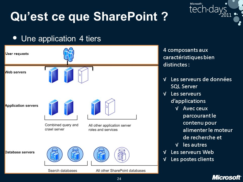 24 Quest ce que SharePoint .
