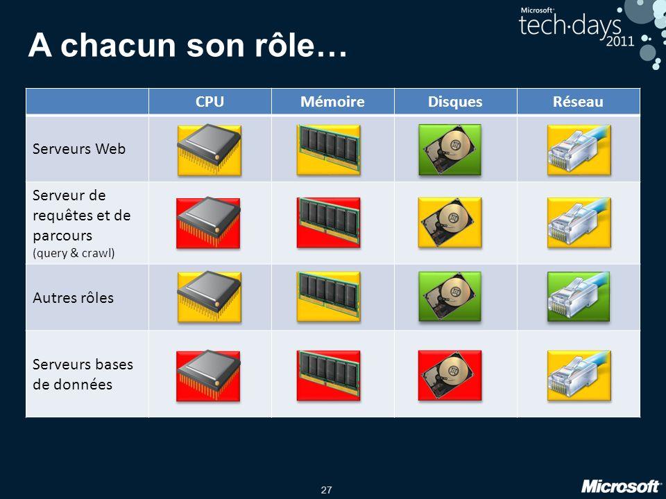 27 A chacun son rôle… CPUMémoireDisquesRéseau Serveurs Web Serveur de requêtes et de parcours (query & crawl) Autres rôles Serveurs bases de données