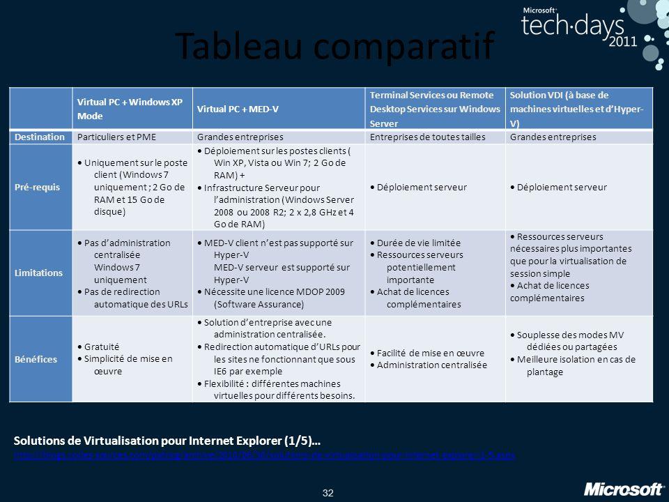 32 Tableau comparatif Virtual PC + Windows XP Mode Virtual PC + MED-V Terminal Services ou Remote Desktop Services sur Windows Server Solution VDI (à