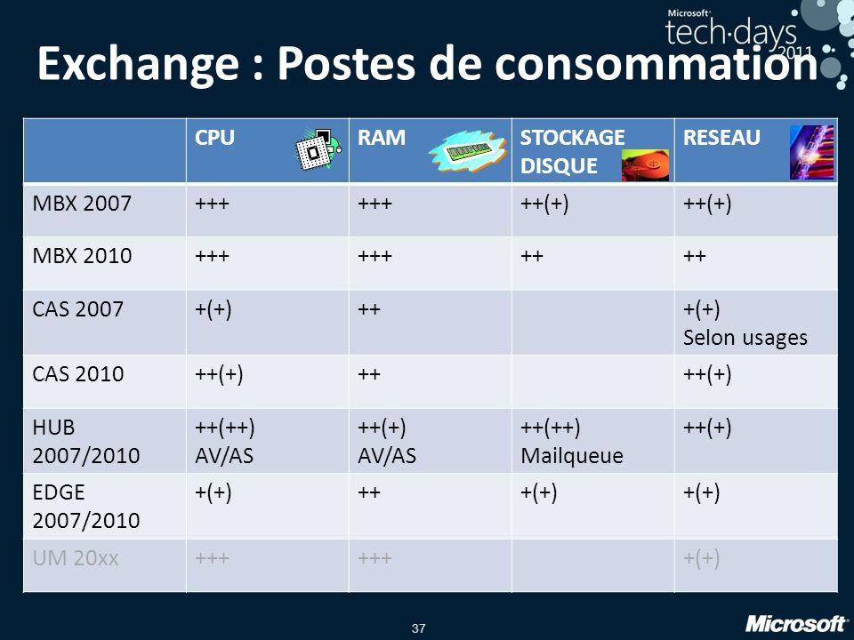 37 Exchange : Postes de consommation CPURAMSTOCKAGE DISQUE RESEAU MBX 2007+++ ++(+) MBX 2010+++ ++ CAS 2007+(+)+++(+) Selon usages CAS 2010++(+)++++(+